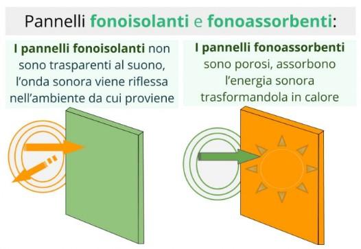 isolamento-acustico-edifici-fonoassorbenti-sistemi-di ...